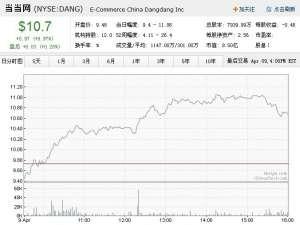 【新资讯】4月10日中概股多数下跌当当逆市上涨997